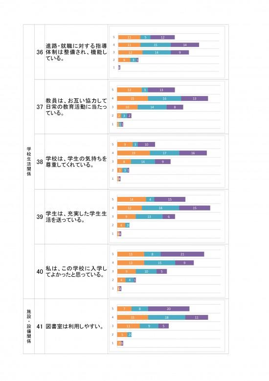 R1学校評価統合データ(学生)-07